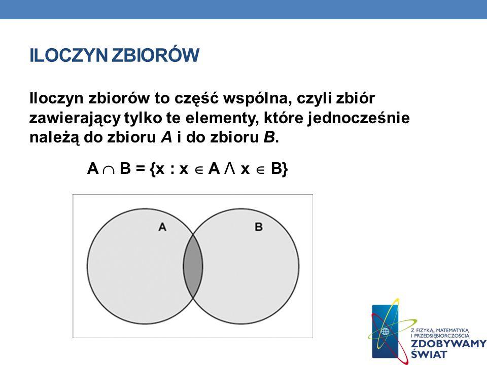 Iloczyn zbiorów Iloczyn zbiorów to część wspólna, czyli zbiór zawierający tylko te elementy, które jednocześnie należą do zbioru A i do zbioru B.