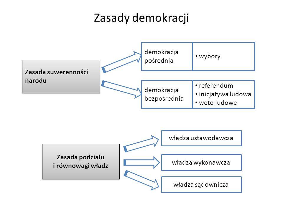 Zasada podziału i równowagi władz