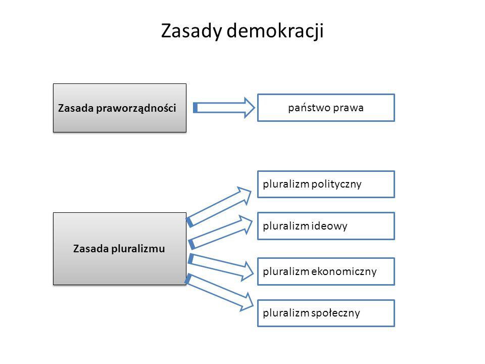 Zasady demokracji Zasada praworządności państwo prawa