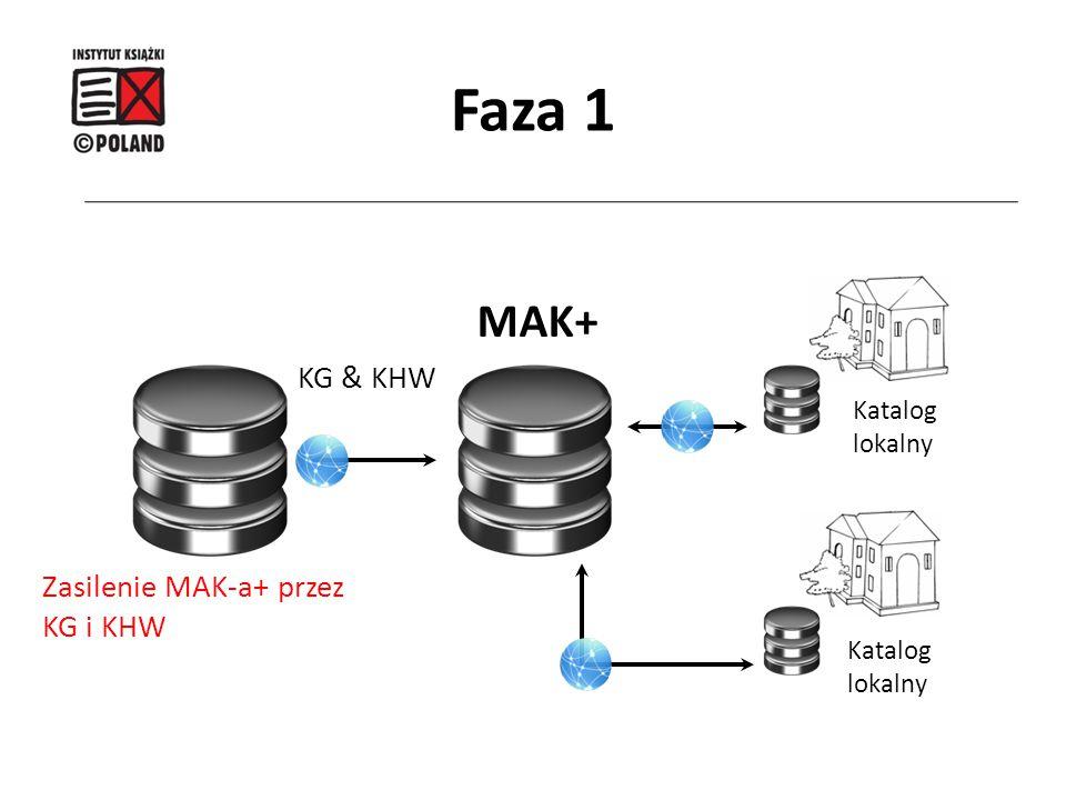 Faza 1 MAK+ KG & KHW Zasilenie MAK-a+ przez KG i KHW Katalog lokalny