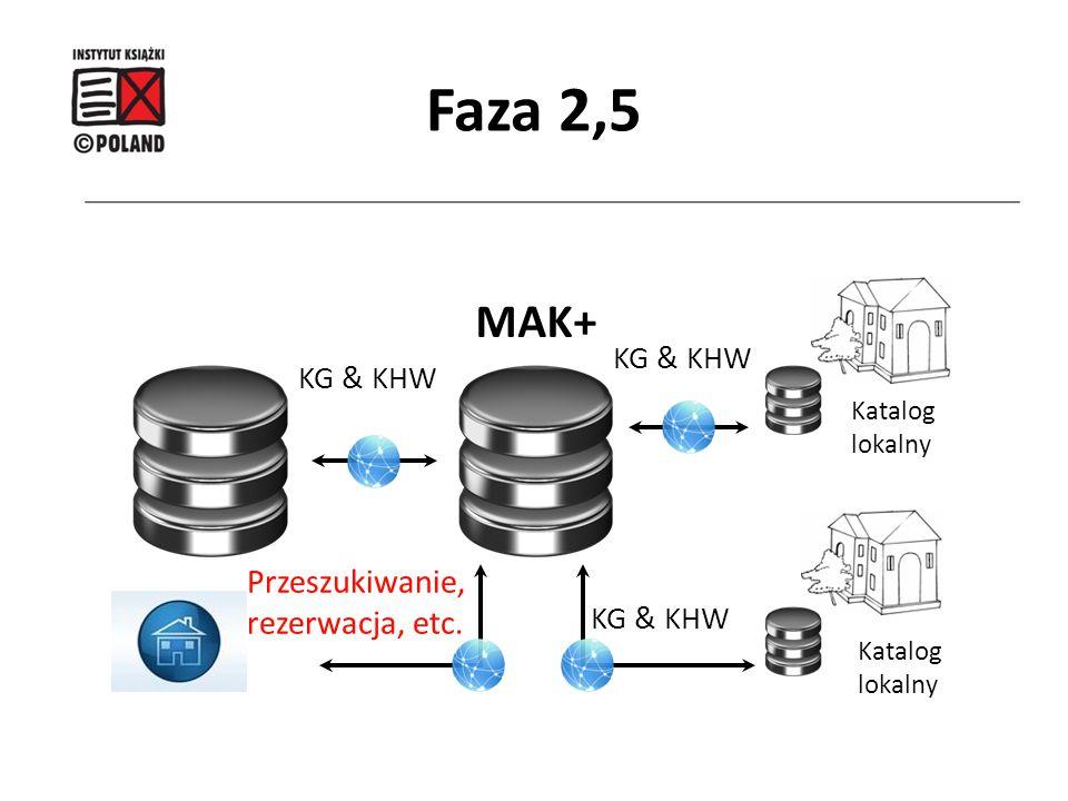 Faza 2,5 MAK+ Przeszukiwanie, rezerwacja, etc. KG & KHW KG & KHW