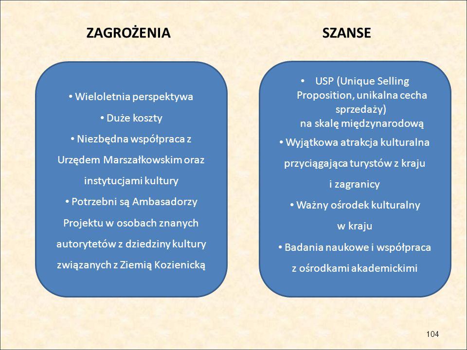 ZAGROŻENIA SZANSE Wieloletnia perspektywa. Duże koszty. Niezbędna współpraca z Urzędem Marszałkowskim oraz instytucjami kultury.
