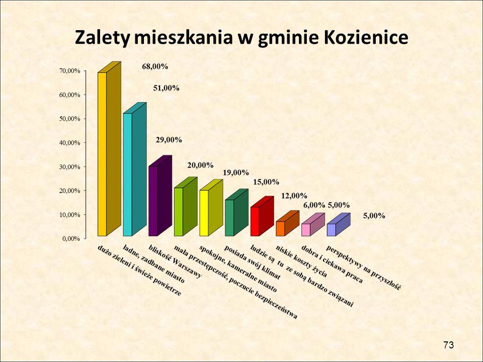Zalety mieszkania w gminie Kozienice