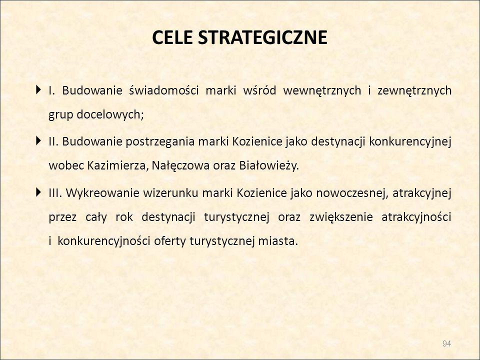 CELE STRATEGICZNE I. Budowanie świadomości marki wśród wewnętrznych i zewnętrznych grup docelowych;