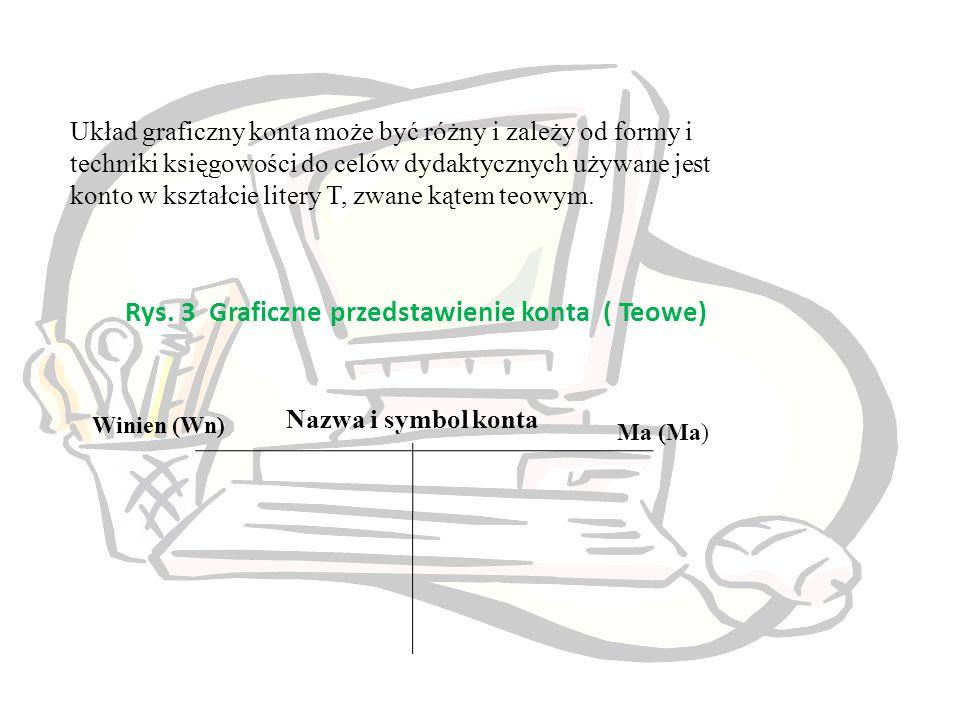 Rys. 3 Graficzne przedstawienie konta ( Teowe)
