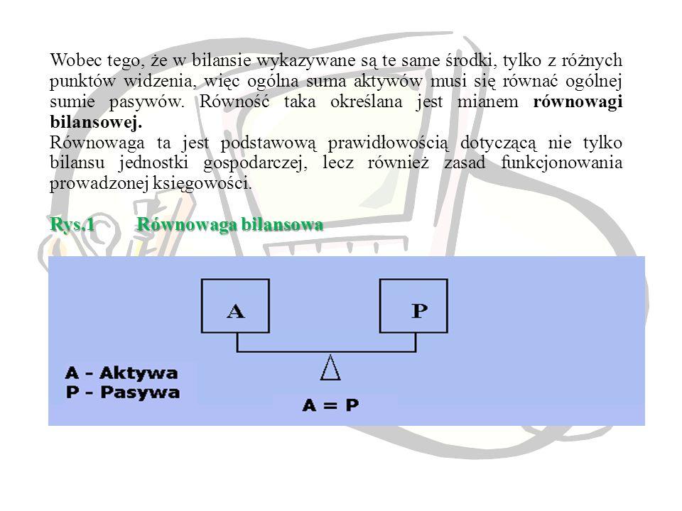 Wobec tego, że w bilansie wykazywane są te same środki, tylko z różnych punktów widzenia, więc ogólna suma aktywów musi się równać ogólnej sumie pasywów. Równość taka określana jest mianem równowagi bilansowej.