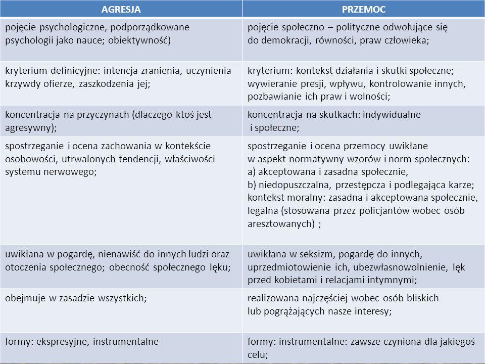 AGRESJA PRZEMOC. pojęcie psychologiczne, podporządkowane psychologii jako nauce; obiektywność) pojęcie społeczno – polityczne odwołujące się.