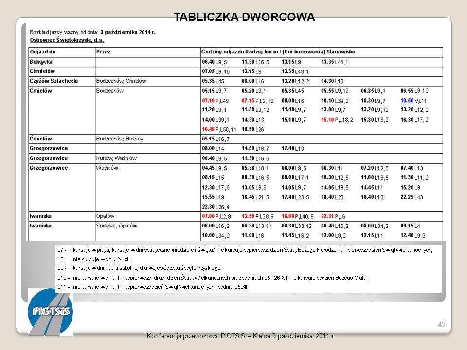 TABLICZKA DWORCOWA Konferencja przewozowa PIGTSiS – Kielce 9 października 2014 r.