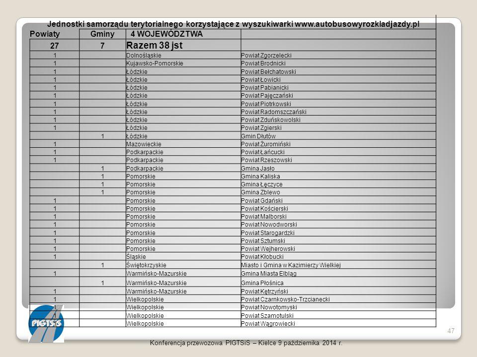 Jednostki samorządu terytorialnego korzystające z wyszukiwarki www