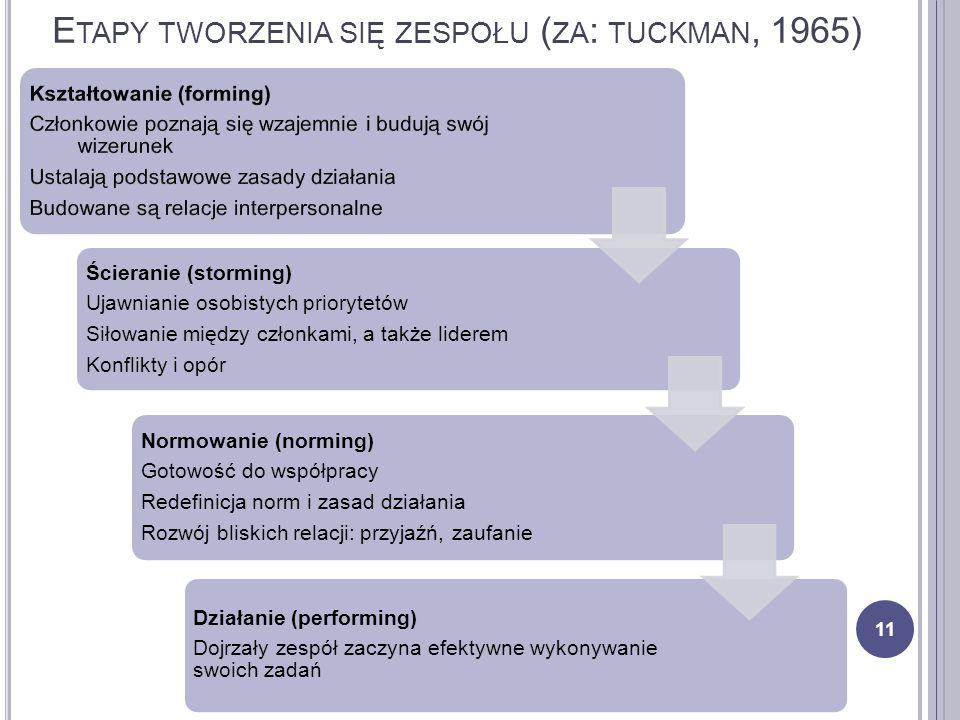Etapy tworzenia się zespołu (za: tuckman, 1965)