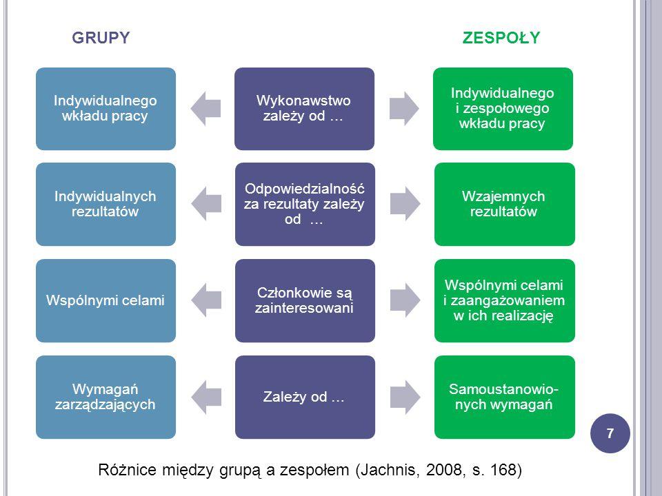 Różnice między grupą a zespołem (Jachnis, 2008, s. 168)
