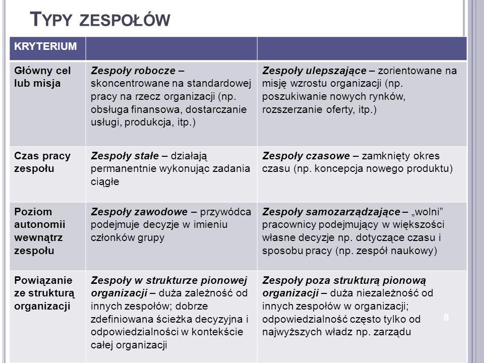 Typy zespołów KRYTERIUM Główny cel lub misja