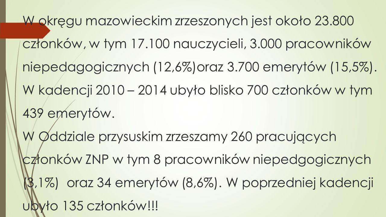 W okręgu mazowieckim zrzeszonych jest około 23. 800 członków, w tym 17