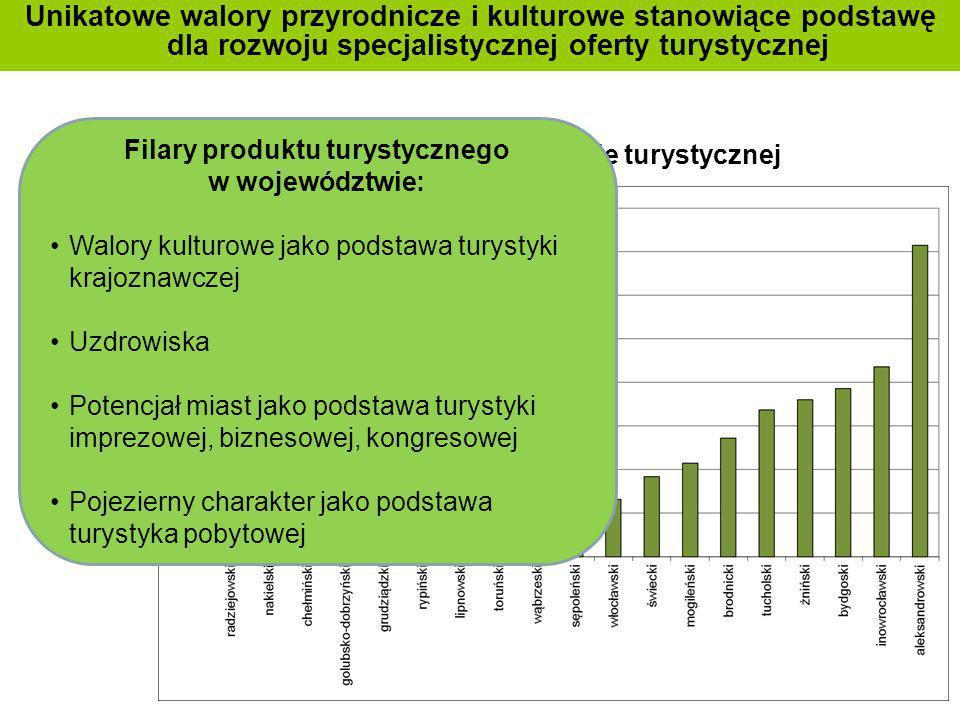 Filary produktu turystycznego w województwie: