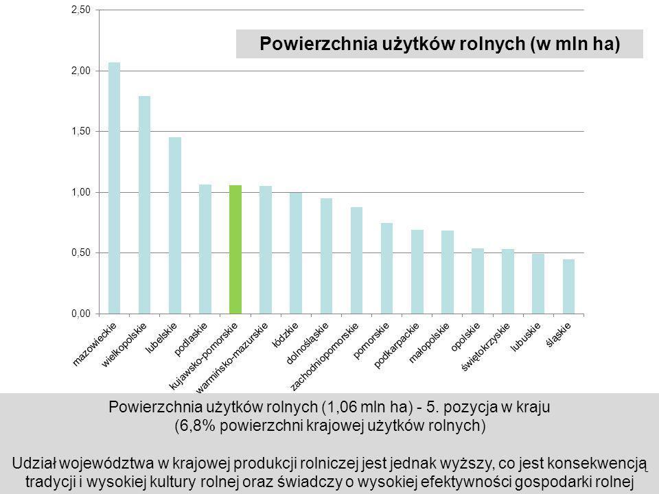 Powierzchnia użytków rolnych (w mln ha)