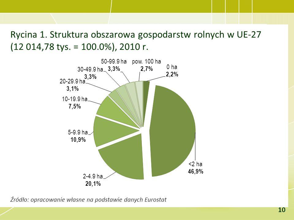 Rycina 1. Struktura obszarowa gospodarstw rolnych w UE-27 (12 014,78 tys. = 100.0%), 2010 r.