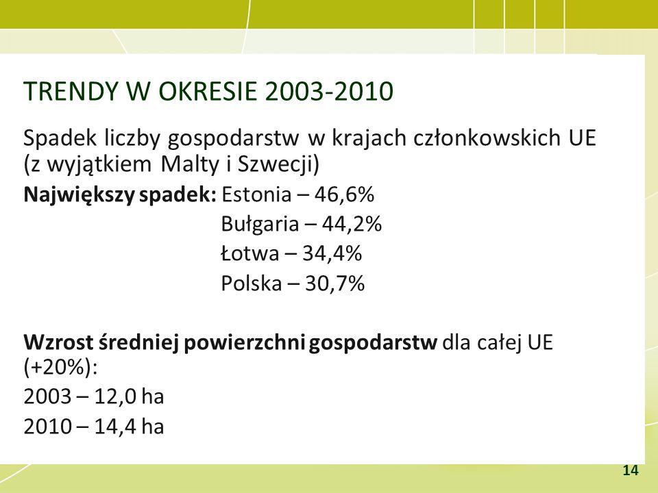 TRENDY W OKRESIE 2003-2010 Spadek liczby gospodarstw w krajach członkowskich UE (z wyjątkiem Malty i Szwecji)