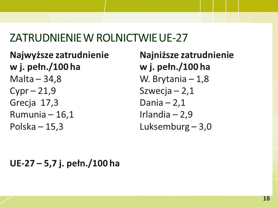 ZATRUDNIENIE W ROLNICTWIE UE-27