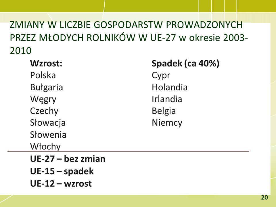 ZMIANY W LICZBIE GOSPODARSTW PROWADZONYCH PRZEZ MŁODYCH ROLNIKÓW W UE-27 w okresie 2003-2010