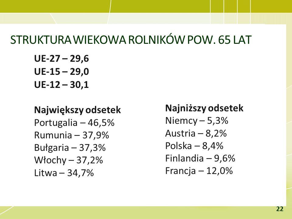 STRUKTURA WIEKOWA ROLNIKÓW POW. 65 LAT