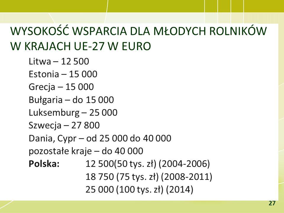 WYSOKOŚĆ WSPARCIA DLA MŁODYCH ROLNIKÓW W KRAJACH UE-27 W EURO