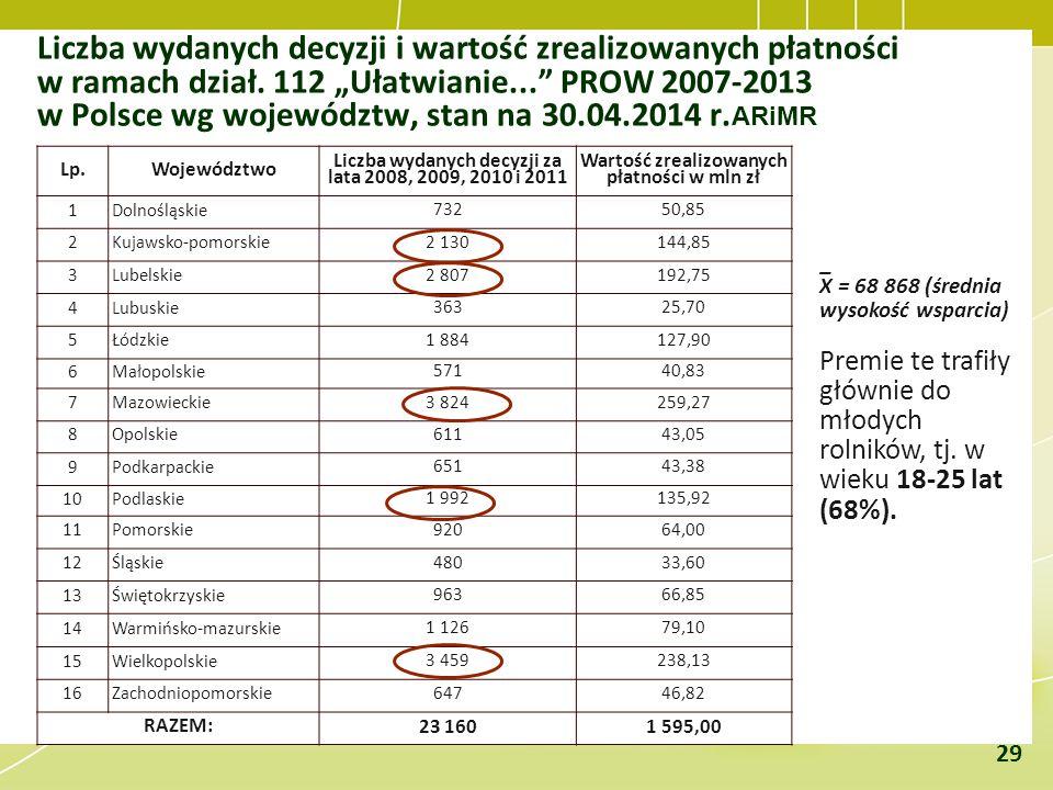 """Liczba wydanych decyzji i wartość zrealizowanych płatności w ramach dział. 112 """"Ułatwianie... PROW 2007-2013 w Polsce wg województw, stan na 30.04.2014 r.ARiMR"""