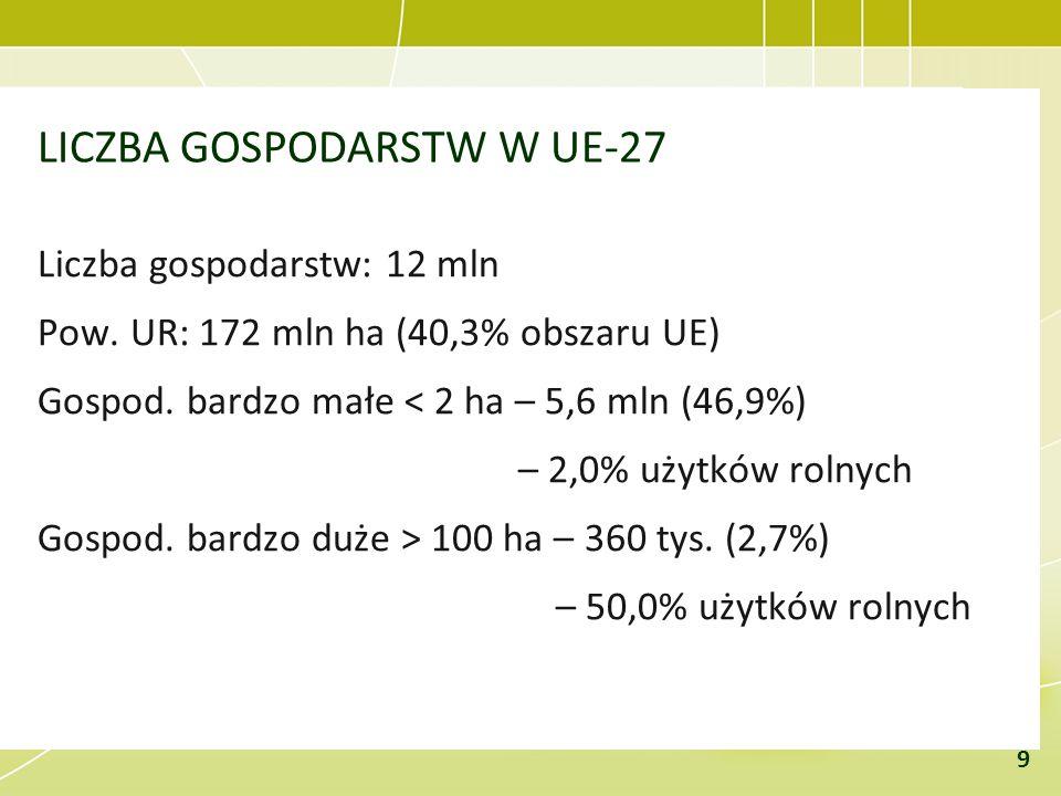 LICZBA GOSPODARSTW W UE-27