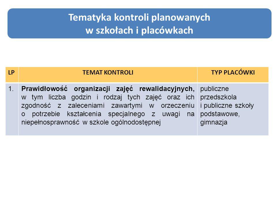Tematyka kontroli planowanych w szkołach i placówkach