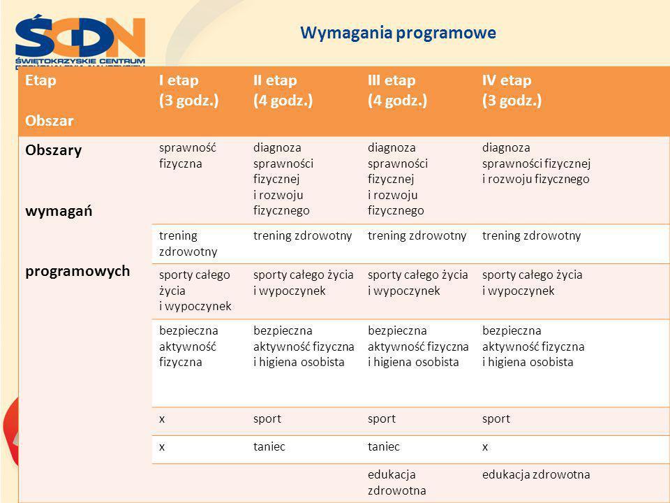 Wymagania programowe Etap Obszar I etap (3 godz.) II etap (4 godz.)