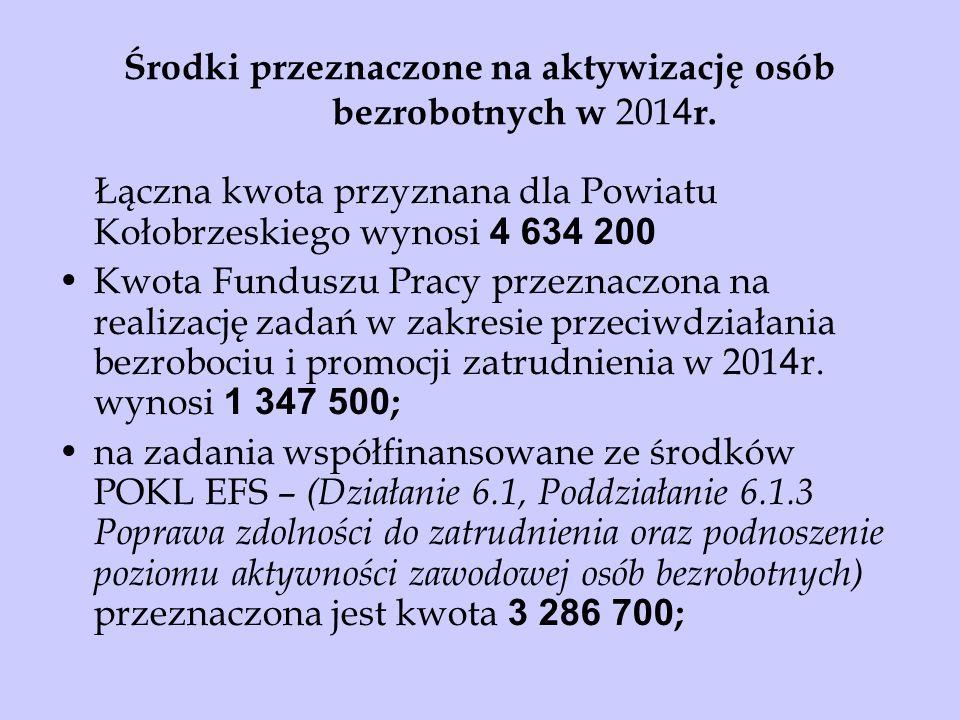 Środki przeznaczone na aktywizację osób bezrobotnych w 2014r.