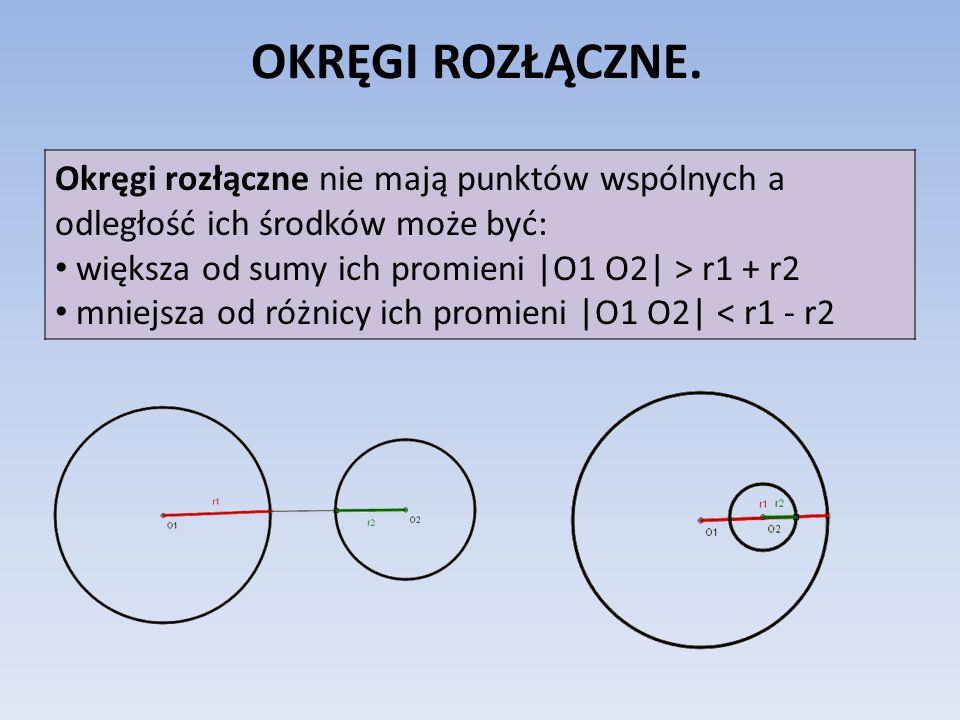 OKRĘGI ROZŁĄCZNE. Okręgi rozłączne nie mają punktów wspólnych a odległość ich środków może być: większa od sumy ich promieni |O1 O2| > r1 + r2.