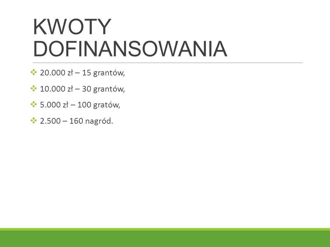 KWOTY DOFINANSOWANIA 20.000 zł – 15 grantów, 10.000 zł – 30 grantów,