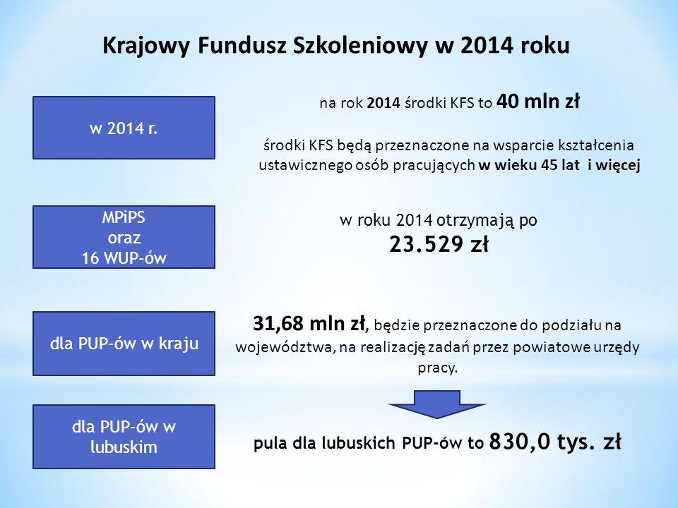 Krajowy Fundusz Szkoleniowy w 2014 roku