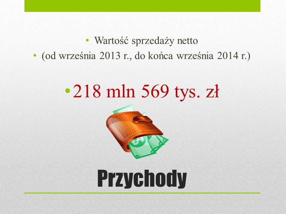 Przychody 218 mln 569 tys. zł Wartość sprzedaży netto