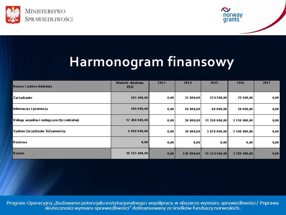 Harmonogram finansowy