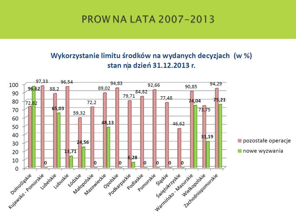PROW NA LATA 2007-2013