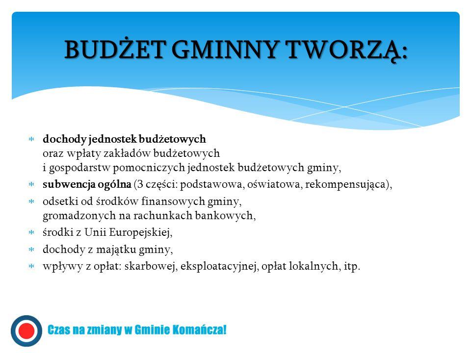 BUDŻET GMINNY TWORZĄ: dochody jednostek budżetowych oraz wpłaty zakładów budżetowych i gospodarstw pomocniczych jednostek budżetowych gminy,