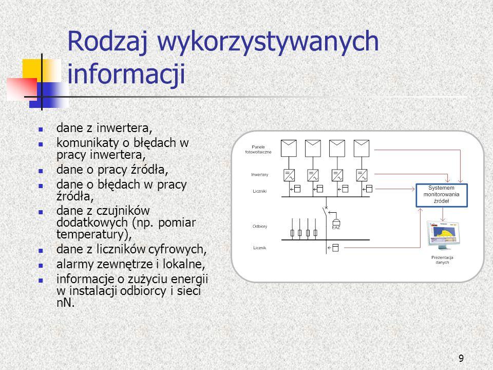 Rodzaj wykorzystywanych informacji