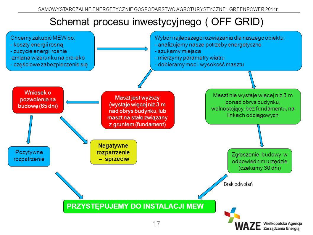 Schemat procesu inwestycyjnego ( OFF GRID)