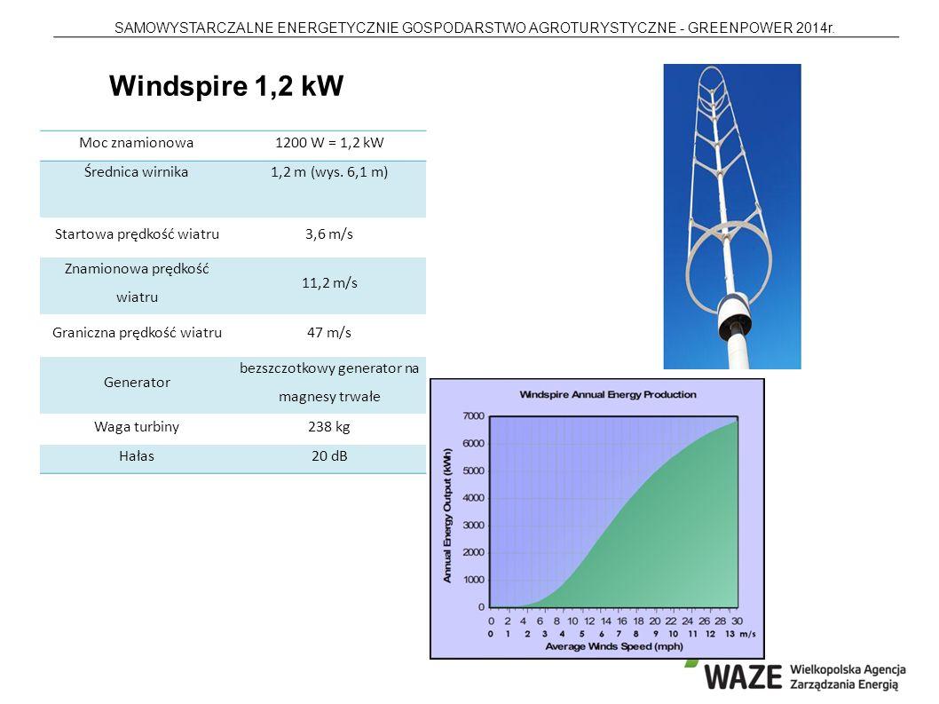 Windspire 1,2 kW Moc znamionowa 1200 W = 1,2 kW Średnica wirnika