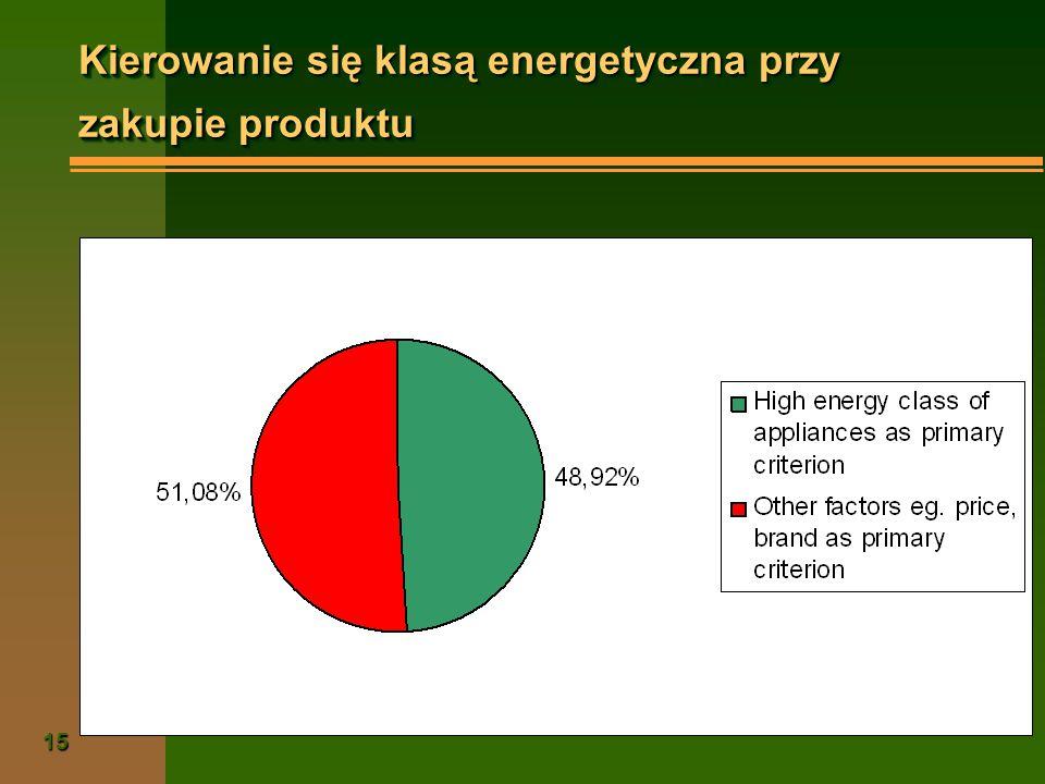 Kierowanie się klasą energetyczna przy zakupie produktu