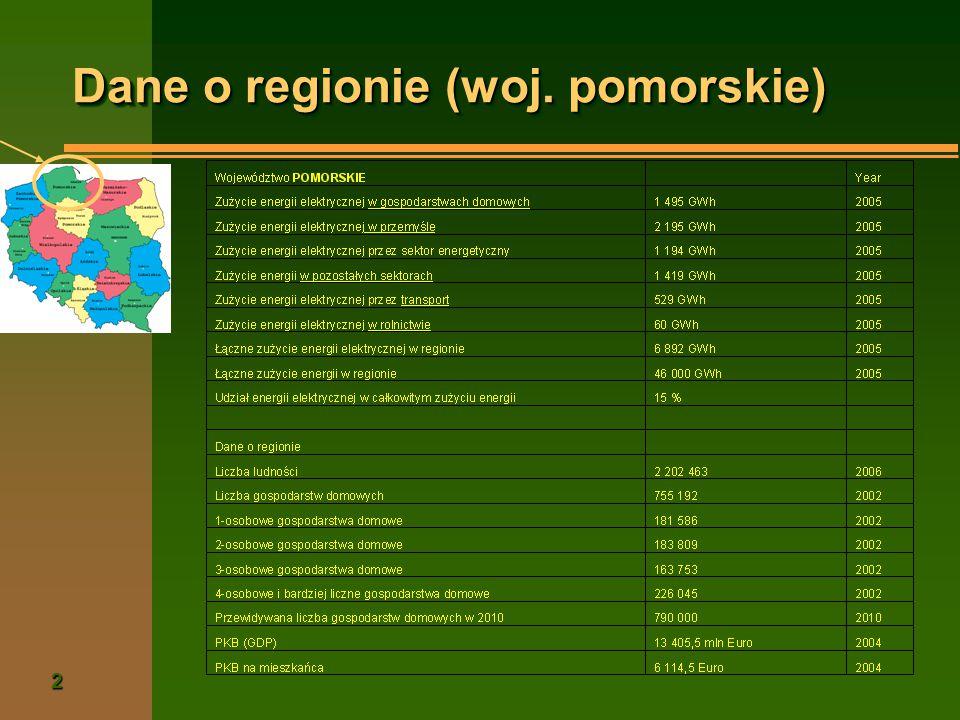 Dane o regionie (woj. pomorskie)