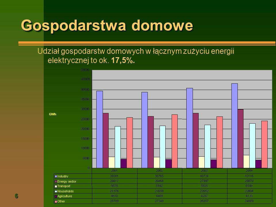 Gospodarstwa domowe Udział gospodarstw domowych w łącznym zużyciu energii elektrycznej to ok.