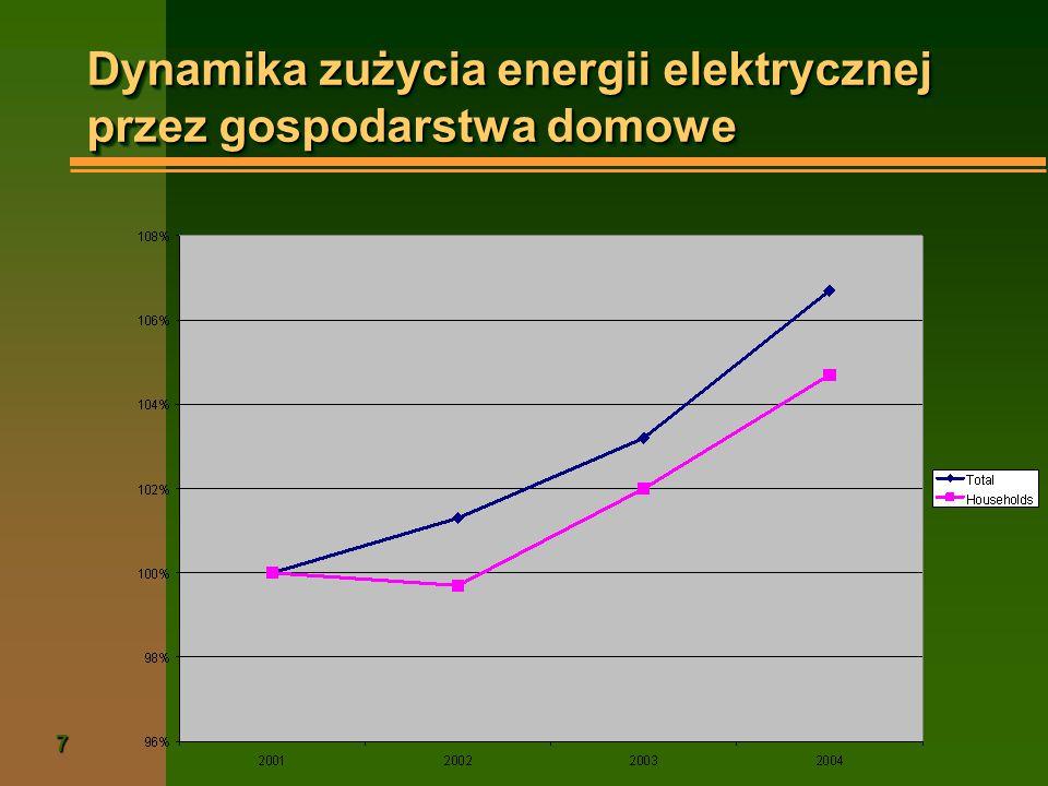 Dynamika zużycia energii elektrycznej przez gospodarstwa domowe