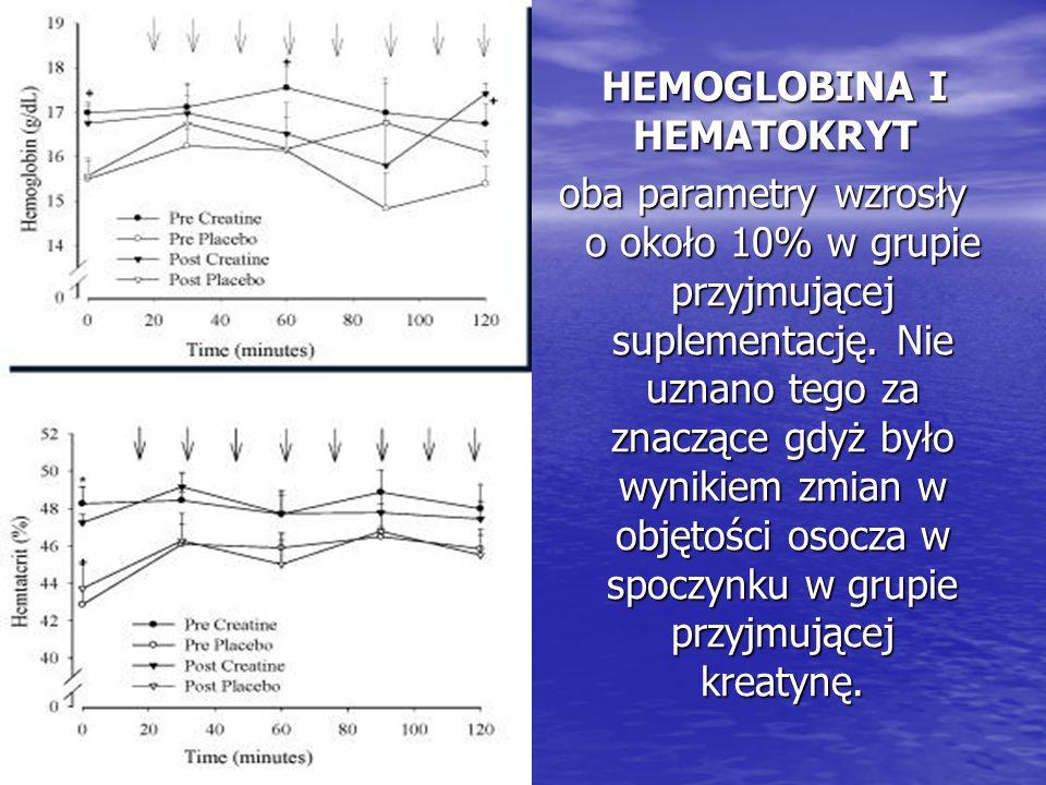 HEMOGLOBINA I HEMATOKRYT