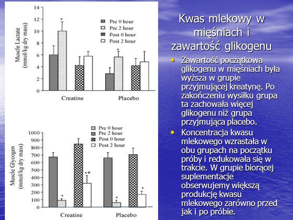 Kwas mlekowy w mięśniach i zawartość glikogenu