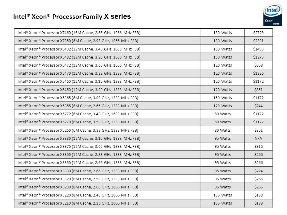 Intel® Xeon® Processor Family X series