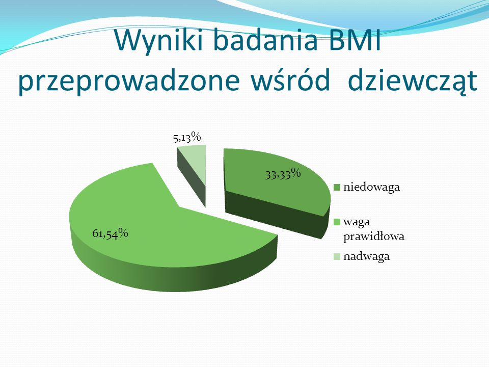 Wyniki badania BMI przeprowadzone wśród dziewcząt