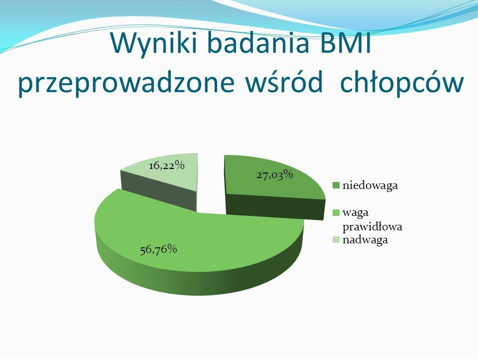 Wyniki badania BMI przeprowadzone wśród chłopców