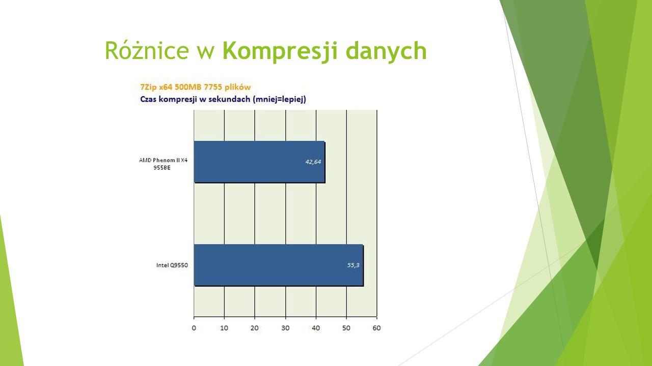 Różnice w Kompresji danych
